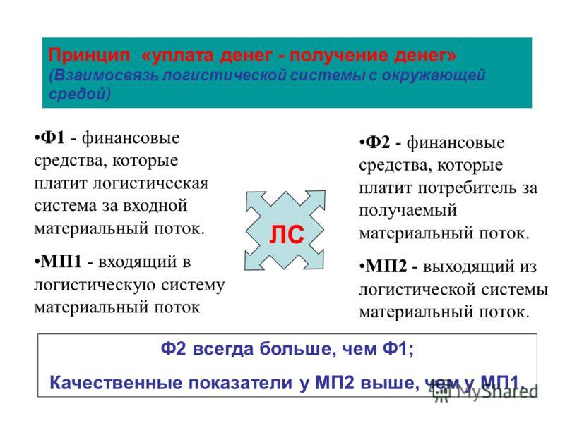 Принцип «уплата денег - получение денег» (Взаимосвязь логистической системы с окружающей средой) Ф1 - финансовые средства, которые платит логистическая система за входной материальный поток. МП1 - входящий в логистическую систему материальный поток Ф