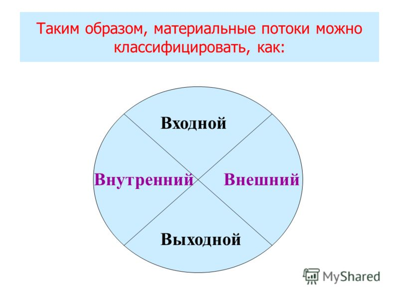 Таким образом, материальные потоки можно классифицировать, как: ВнутреннийВнешний Входной Выходной