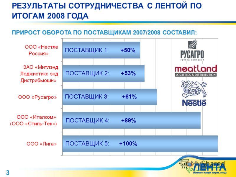 3 РЕЗУЛЬТАТЫ СОТРУДНИЧЕСТВА С ЛЕНТОЙ ПО ИТОГАМ 2008 ГОДА ПОСТАВЩИК 5: +100% ПРИРОСТ ОБОРОТА ПО ПОСТАВЩИКАМ 2007/2008 СОСТАВИЛ: ПОСТАВЩИК 4: +89% ПОСТАВЩИК 3: +61% ПОСТАВЩИК 1: +50% ПОСТАВЩИК 2: +53%