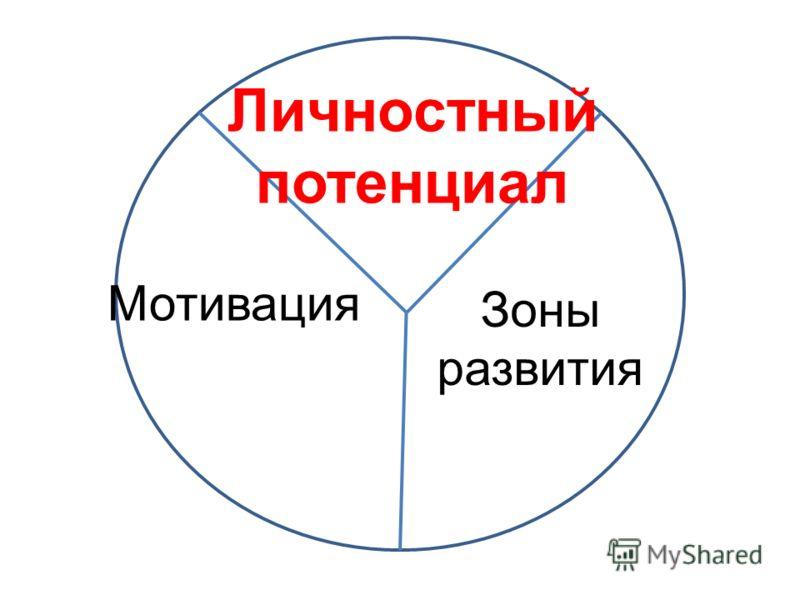 Личностный потенциал Зоны развития Мотивация