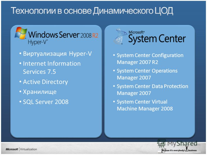 27 Виртуализация Hyper-V Internet Information Services 7.5 Active Directory Хранилище SQL Server 2008 Виртуализация Hyper-V Internet Information Services 7.5 Active Directory Хранилище SQL Server 2008 System Center Configuration Manager 2007 R2 Syste