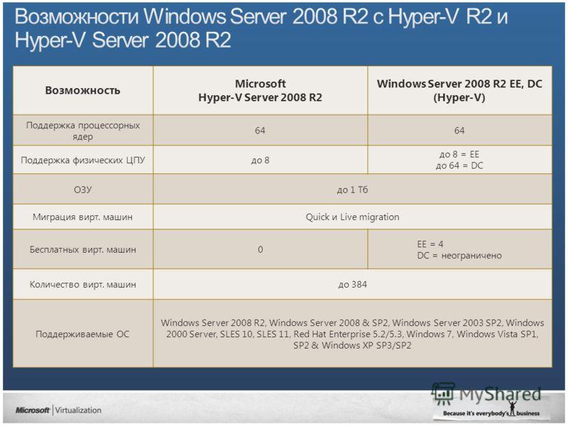 Возможность Microsoft Hyper-V Server 2008 R2 Windows Server 2008 R2 EE, DC (Hyper-V) Поддержка процессорных ядер 64 Поддержка физических ЦПУдо 8 до 8 = EE до 64 = DC ОЗУдо 1 Тб Миграция вирт. машинQuick и Live migration Бесплатных вирт. машин0 EE = 4