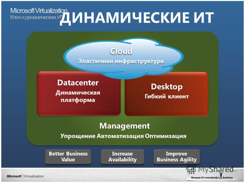 Management Упрощение Автоматизация Оптимизация Datacenter Динамическая платформаDatacenter Desktop Гибкий клиент ДИНАМИЧЕСКИЕ ИТ Better Business Value ValueIncreaseAvailabilityIncreaseAvailability Improve Business Agility Cloud Эластичная инфраструкт