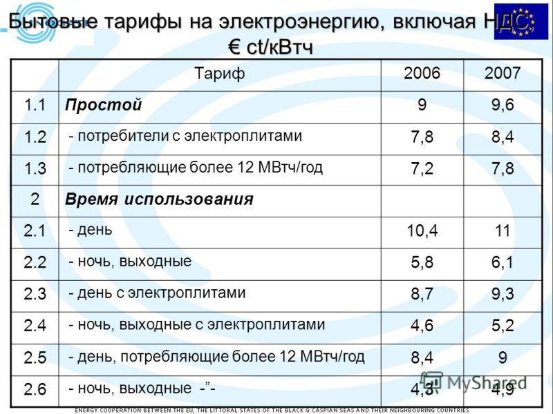 Бытовые тарифы на электроэнергию, включая НДС, ct/кВтч Тариф20062007 1.1Простой99,6 1.2 - потребители с электроплитами 7,88,4 1.3 - потребляющие более 12 МВтч/год 7,27,8 2Время использования 2.1 - день 10,411 2.2 - ночь, выходные 5,86,1 2.3 - день с