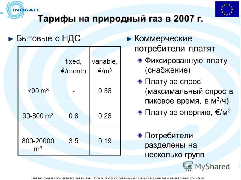 Тарифы на природный газ в 2007 г. Бытовые с НДСКоммерческие потребители платят Фиксированную плату (снабжение) Плату за спрос (максимальный спрос в пиковое время, в м 3 /ч) Плату за энергию, /м 3 Потребители разделены на несколько групп fixed, /month