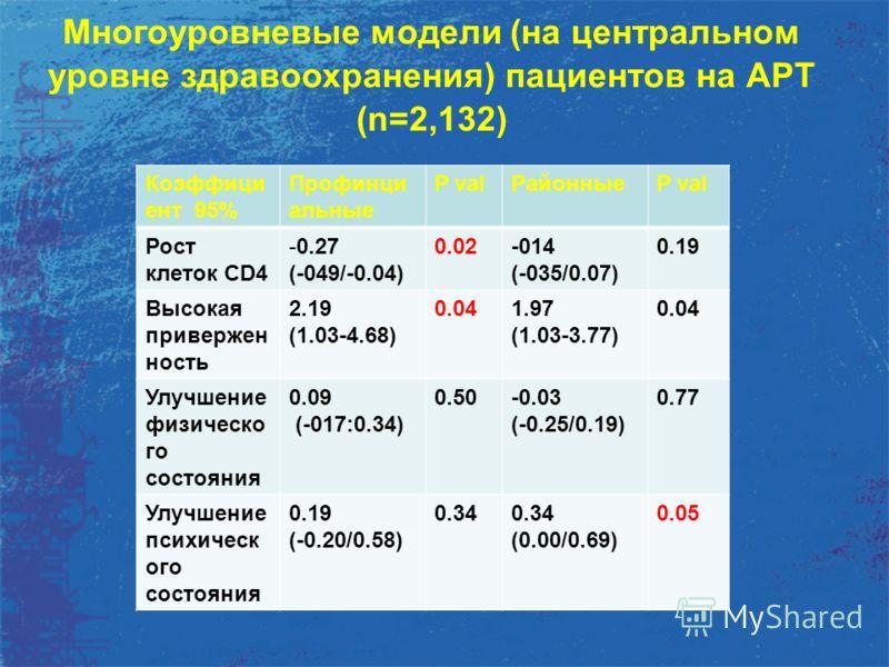 Многоуровневые модели (на центральном уровне здравоохранения) пациентов на АРТ (n=2,132) Коэффици ент 95% Профинци альные P valРайонныеP val Рост клеток CD4 -0.27 (-049/-0.04) 0.02-014 (-035/0.07) 0.19 Высокая привержен ность 2.19 (1.03-4.68) 0.041.9