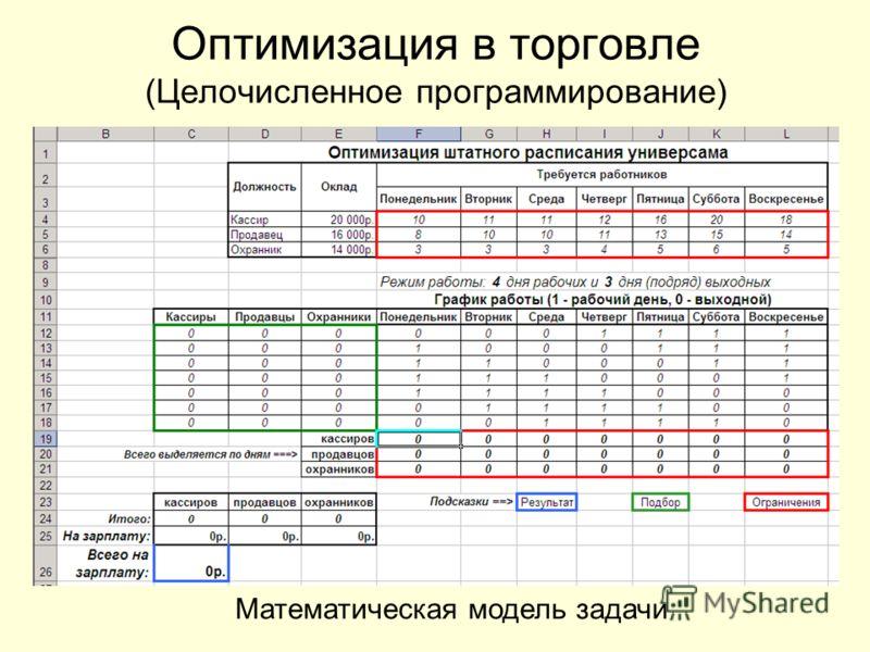 Оптимизация в торговле (Целочисленное программирование) Математическая модель задачи