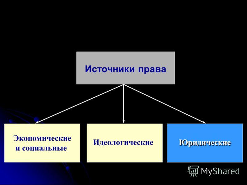 Источники права Экономические и социальные Идеологические Юридические