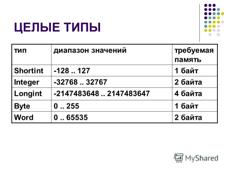 ЦЕЛЫЕ ТИПЫ типдиапазон значенийтребуемая память Shortint-128.. 1271 байт Integer-32768.. 327672 байта Longint-2147483648.. 21474836474 байта Byte0.. 2551 байт Word0.. 655352 байта