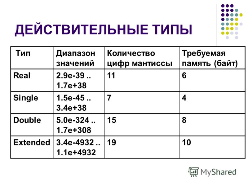 ДЕЙСТВИТЕЛЬНЫЕ ТИПЫ ТипДиапазон значений Количество цифр мантиссы Требуемая память (байт) Real2.9e-39.. 1.7e+38 116 Single1.5e-45.. 3.4e+38 74 Double5.0e-324.. 1.7e+308 158 Extended3.4e-4932.. 1.1e+4932 1910