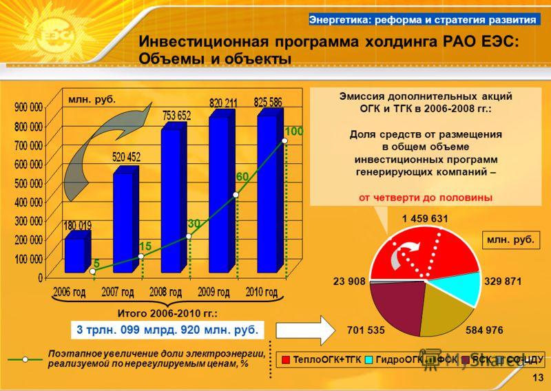 13 Инвестиционная программа холдинга РАО ЕЭС: Объемы и объекты Итого 2006-2010 гг.: 3 трлн. 099 млрд. 920 млн. руб. млн. руб. 5 15 30 60 100 Поэтапное увеличение доли электроэнергии, реализуемой по нерегулируемым ценам, % Энергетика: реформа и страте