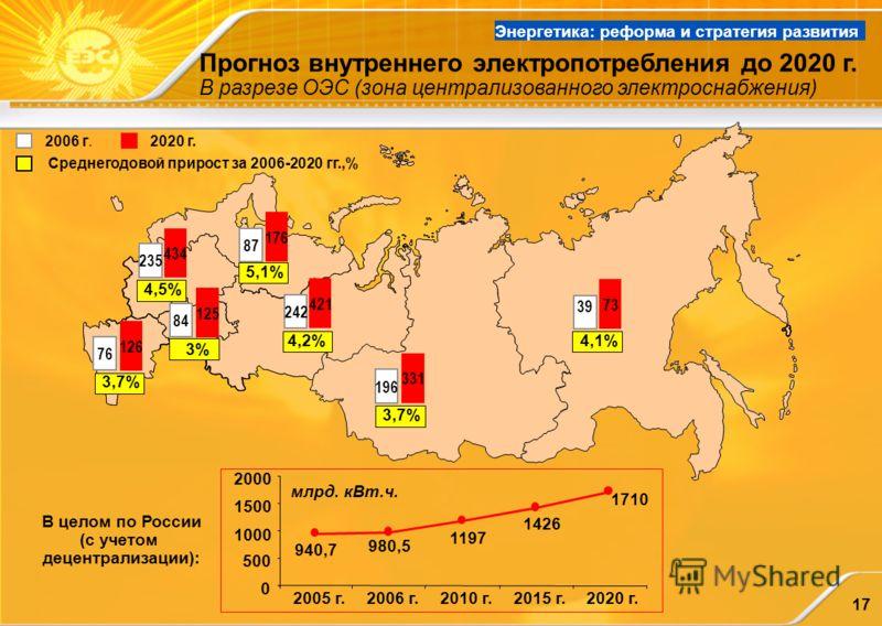 17 Прогноз внутреннего электропотребления до 2020 г. В разрезе ОЭС (зона централизованного электроснабжения) 2006 г.2020 г. 940,7 980,5 1197 1426 1710 0 500 1000 1500 2000 2005 г.2006 г.2010 г.2015 г.2020 г. млрд. кВт.ч. В целом по России (с учетом д