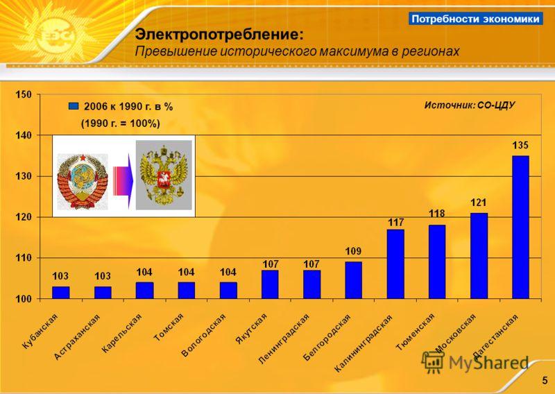 5 Электропотребление: Превышение исторического максимума в регионах 2006 к 1990 г. в % (1990 г. = 100%) Источник: СО-ЦДУ Потребности экономики