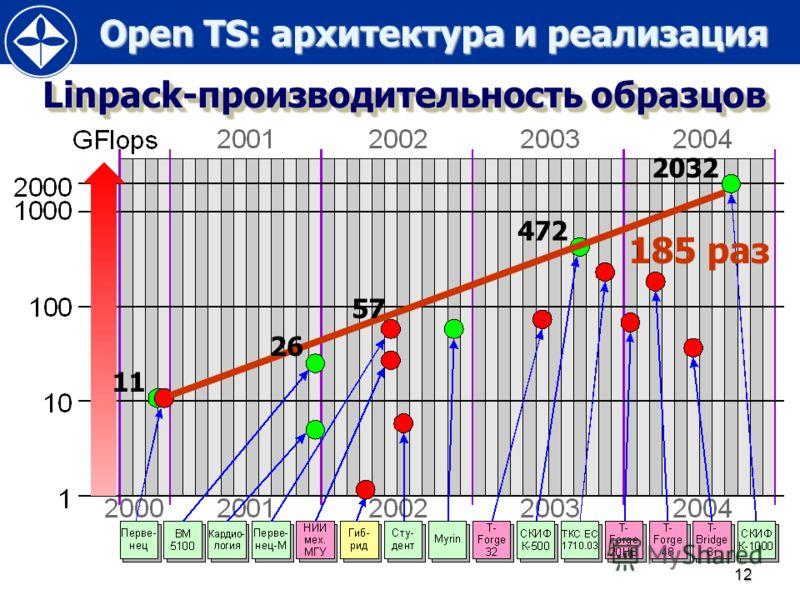 Open TS: архитектура и реализация Open TS: архитектура и реализация 12 Linpack-производительность образцов 11 57 472 2032 26 185 раз