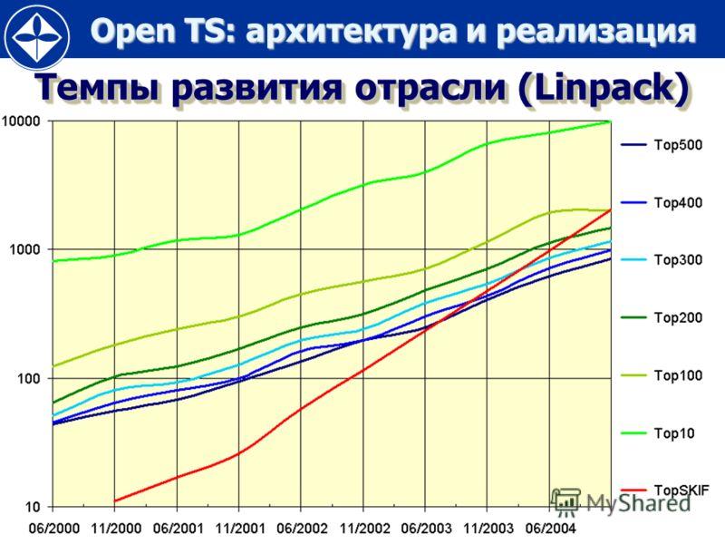 Open TS: архитектура и реализация Open TS: архитектура и реализация 13 Темпы развития отрасли (Linpack)
