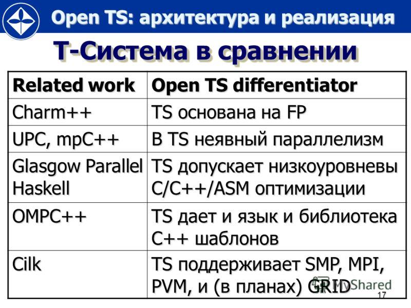 Open TS: архитектура и реализация Open TS: архитектура и реализация 17 Т-Система в сравнении Related work Open TS differentiator Charm++ TS основана на FP UPC, mpC++ В TS неявный параллелизм Glasgow Parallel Haskell TS допускает низкоуровневы C/C++/A