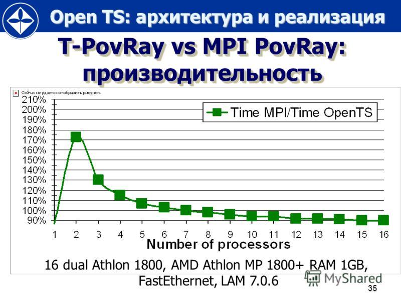 Open TS: архитектура и реализация Open TS: архитектура и реализация 35 T-PovRay vs MPI PovRay: производительность 16 dual Athlon 1800, AMD Athlon MP 1800+ RAM 1GB, FastEthernet, LAM 7.0.6