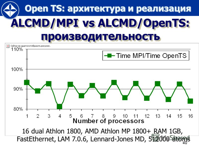 Open TS: архитектура и реализация Open TS: архитектура и реализация 40 ALCMD/MPI vs ALCMD/OpenTS: производительность 16 dual Athlon 1800, AMD Athlon MP 1800+ RAM 1GB, FastEthernet, LAM 7.0.6, Lennard-Jones MD, 512000 atoms