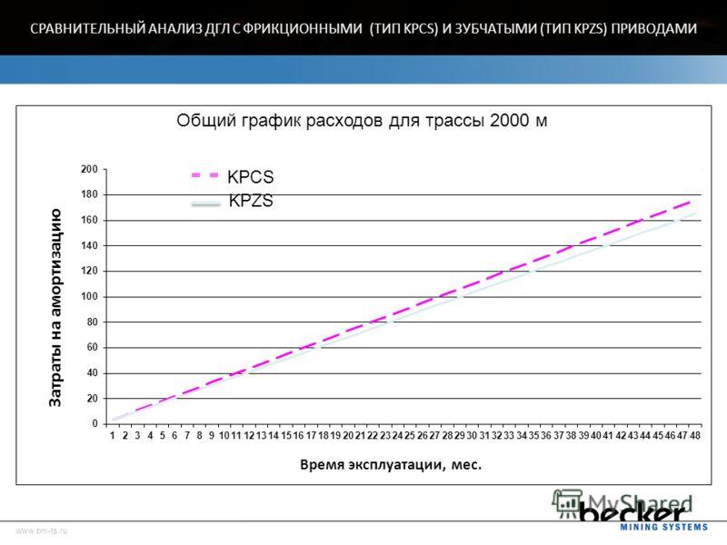 Амортизация и стоимость замены колес для ДГЛ типа KPCS и типа KPZS www.bm-ts.ru СРАВНИТЕЛЬНЫЙ АНАЛИЗ ДГЛ С ФРИКЦИОННЫМИ (ТИП KPCS) И ЗУБЧАТЫМИ (ТИП KPZS) ПРИВОДАМИСРАВНИТЕЛЬНЫЙ АНАЛИЗ ДГЛ С ФРИКЦИОННЫМИ (ТИП KPCS) И ЗУБЧАТЫМИ (ТИП KPZS) ПРИВОДАМИ