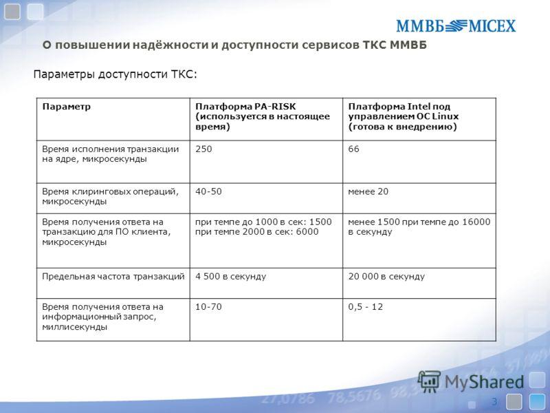 3 О повышении надёжности и доступности сервисов ТКС ММВБ Параметры доступности ТКС: ПараметрПлатформа PA-RISK (используется в настоящее время) Платформа Intel под управлением ОС Linux (готова к внедрению) Время исполнения транзакции на ядре, микросек
