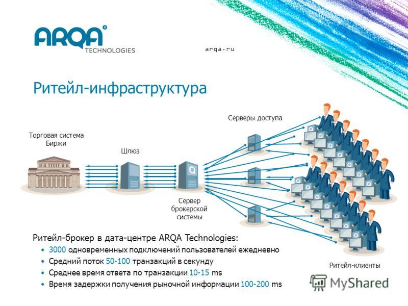 arqa.ru Ритейл-инфраструктура Торговая система Биржи Шлюз Серверы доступа Сервер брокерской системы Ритейл-клиенты Ритейл-брокер в дата-центре ARQA Technologies: 3000 одновременных подключений пользователей ежедневно Средний поток 50-100 транзакций в
