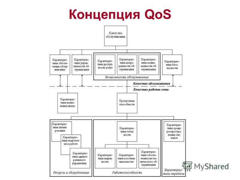 Концепция QoS