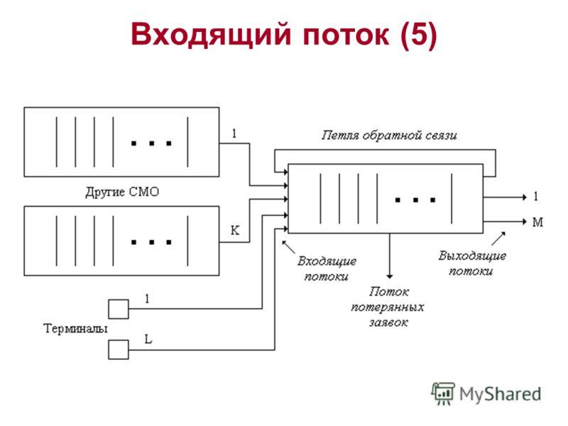 Входящий поток (5)