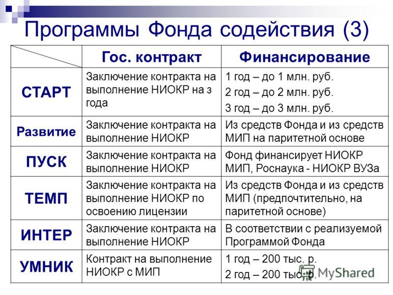 Программы Фонда содействия (3) Гос. контракт Финансирование СТАРТ Заключение контракта на выполнение НИОКР на з года 1 год – до 1 млн. руб. 2 год – до 2 млн. руб. 3 год – до 3 млн. руб. Развитие Заключение контракта на выполнение НИОКР Из средств Фон