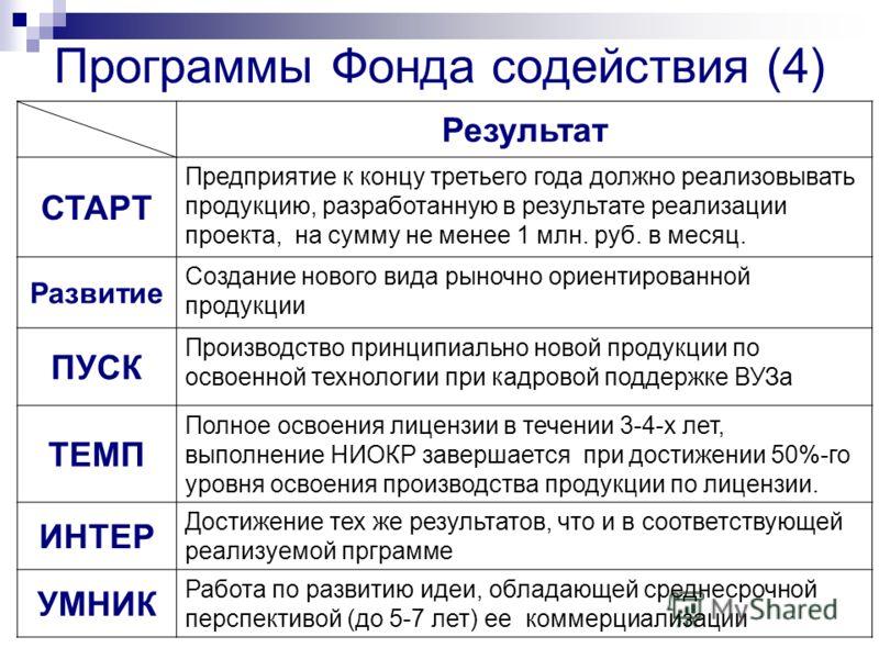 Программы Фонда содействия (4) Результат СТАРТ Предприятие к концу третьего года должно реализовывать продукцию, разработанную в результате реализации проекта, на сумму не менее 1 млн. руб. в месяц. Развитие Создание нового вида рыночно ориентированн