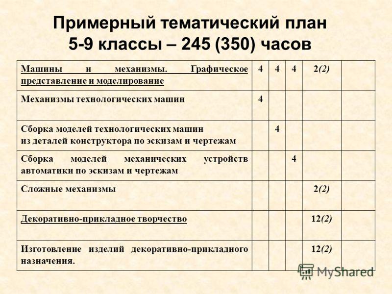 Примерный тематический план 5-9 классы – 245 (350) часов Машины и механизмы. Графическое представление и моделирование 4442(2) Механизмы технологических машин4 Сборка моделей технологических машин из деталей конструктора по эскизам и чертежам 4 Сборк