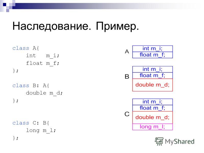 Наследование. Пример. class A{ int m_i; float m_f; }; class B: A{ double m_d; }; class C: B{ long m_l; };