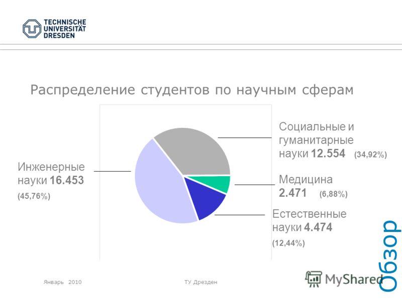 Январь 2010ТУ Дрезден Распределение студентов по научным сферам Обзор Естественные науки 4.474 (12,44%) Медицина 2.471 (6,88%) Инженерные науки 16.453 (45,76%) Социальные и гуманитарные науки 12.554 (34,92%)