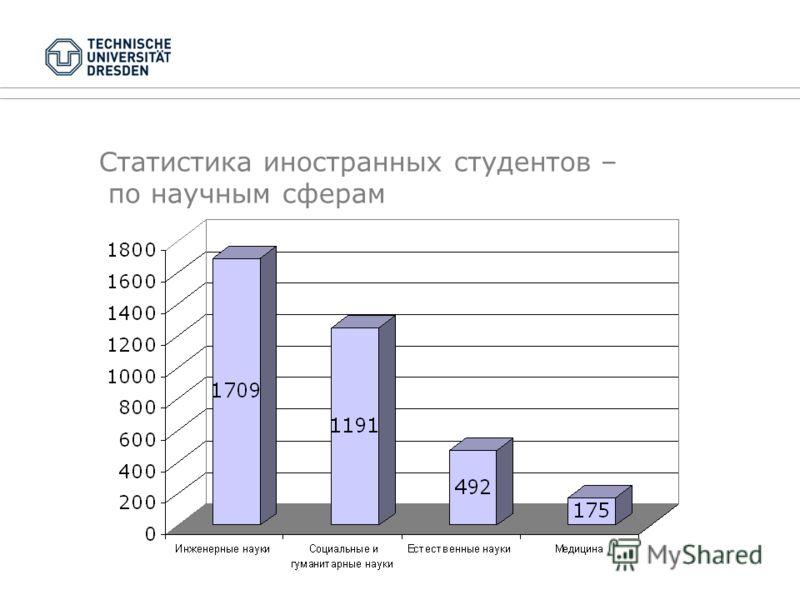 Январь 2010ТУ Дрезден Статистика иностранных студентов – по научным сферам