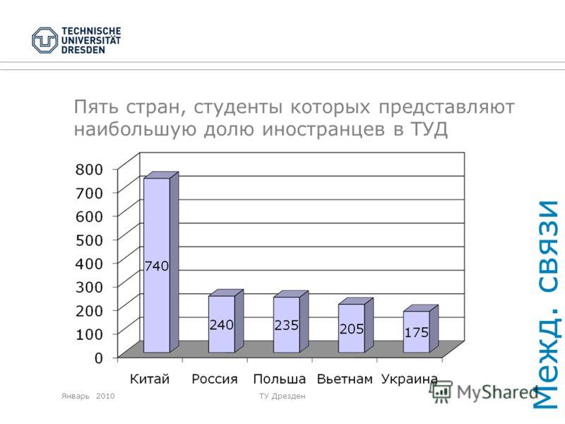 Январь 2010ТУ Дрезден Пять стран, студенты которых представляют наибольшую долю иностранцев в ТУД Межд. связи