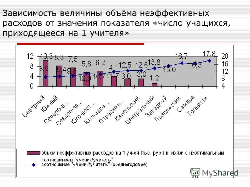 Зависимость величины объёма неэффективных расходов от значения показателя «число учащихся, приходящееся на 1 учителя»