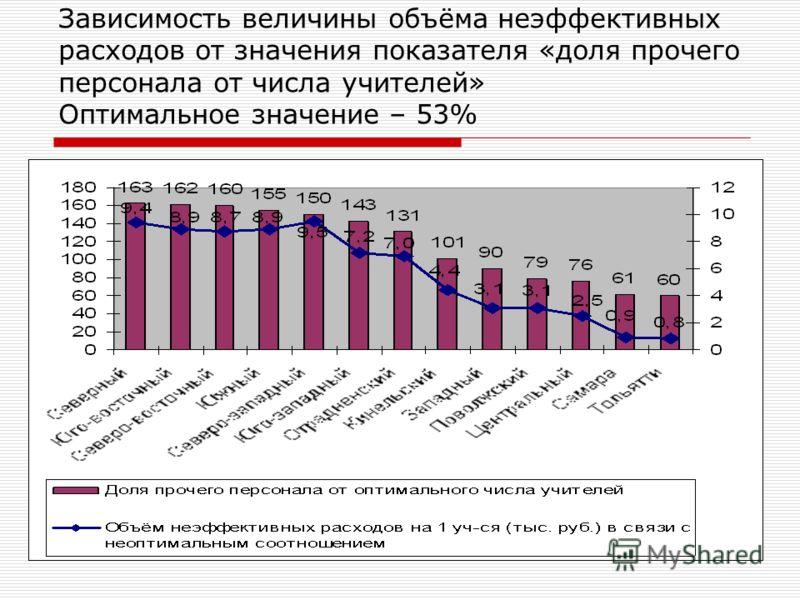 Зависимость величины объёма неэффективных расходов от значения показателя «доля прочего персонала от числа учителей» Оптимальное значение – 53%