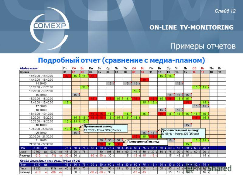 ON-LINE TV-MONITORING Подробный отчет (сравнение с медиа-планом) Слайд 12 Примеры отчетов