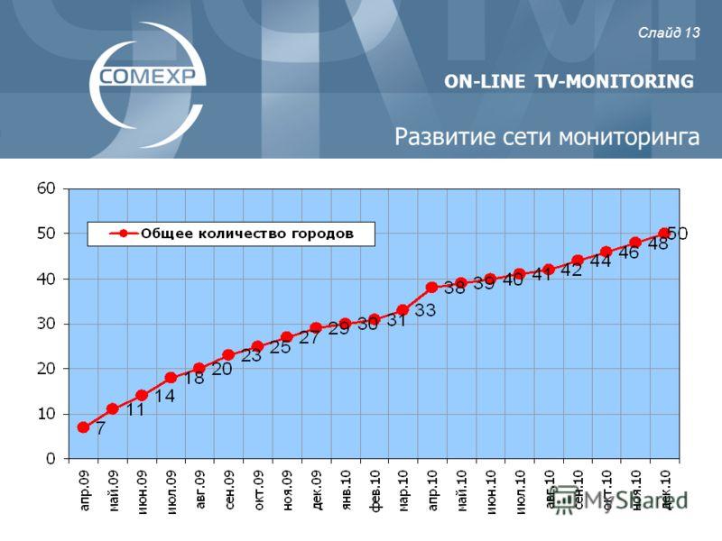 Развитие сети мониторинга ON-LINE TV-MONITORING Слайд 13