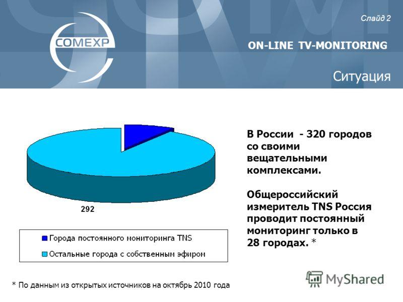 В России - 320 городов со своими вещательными комплексами. Общероссийский измеритель TNS Россия проводит постоянный мониторинг только в 28 городах. * ON-LINE TV-MONITORING Слайд 2 * По данным из открытых источников на октябрь 2010 года Ситуация