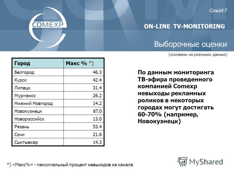 Выборочные оценки *) «Макс%» - максимальный процент невыходов на канале По данным мониторинга ТВ-эфира проведенного компанией Comexp невыходы рекламных роликов в некоторых городах могут достигать 60-70% (например, Новокузнецк) ГородМакс % *) Белгород