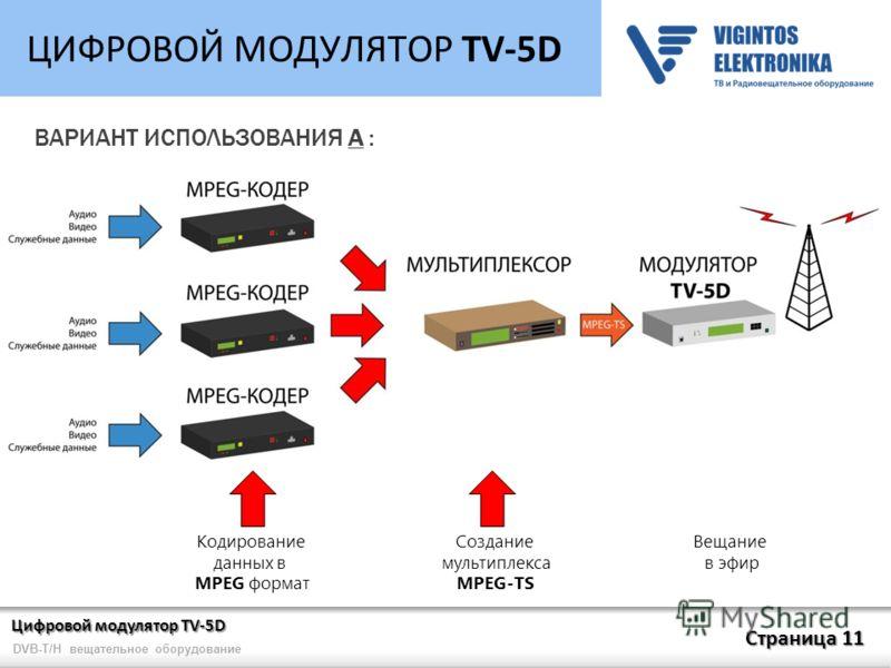 Цифровой модулятор TV-5D Страница 11 DVB-T/H вещательное оборудование ЦИФРОВОЙ МОДУЛЯТОР TV-5D ВАРИАНТ ИСПОЛЬЗОВАНИЯ А : Кодирование данных в MPEG формат Создание мультиплекса MPEG-TS Вещание в эфир