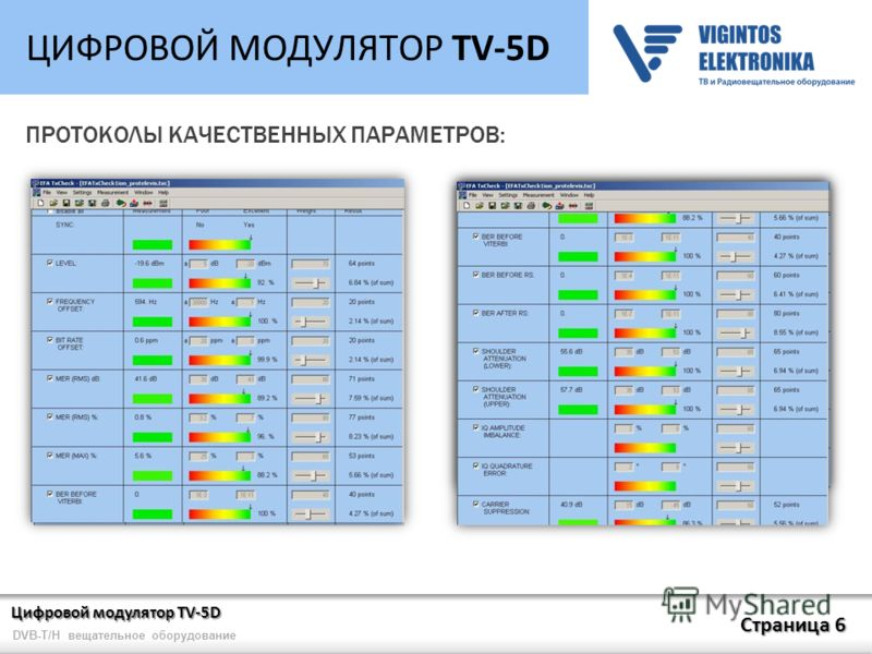 Цифровой модулятор TV-5D Страница 6 DVB-T/H вещательное оборудование ЦИФРОВОЙ МОДУЛЯТОР TV-5D ПРОТОКОЛЫ КАЧЕСТВЕННЫХ ПАРАМЕТРОВ: