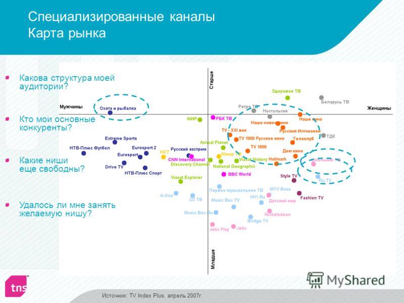 Специализированные каналы Карта рынка Какова структура моей аудитории? Какие ниши еще свободны? Удалось ли мне занять желаемую нишу? Кто мои основные конкуренты? Источник: TV Index Plus, апрель 2007г.