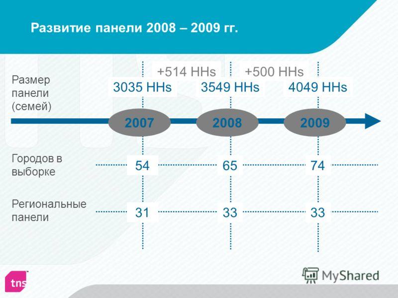 Развитие панели 2008 – 2009 гг. Размер панели (семей) Городов в выборке Региональные панели 200720082009 3035 HHs3549 HHs4049 HHs 546574 33 31 +514 HHs+500 HHs