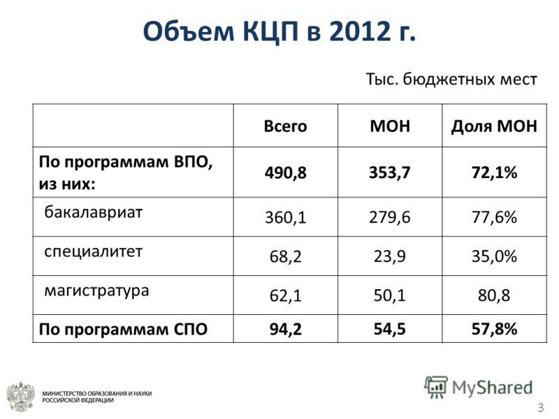 3 Объем КЦП в 2012 г. ВсегоМОНДоля МОН По программам ВПО, из них: 490,8 353,772,1% бакалавриат 360,1 279,677,6% специалитет 68,2 23,935,0% магистратура 62,1 50,180,8 По программам СПО 94,2 54,557,8% Тыс. бюджетных мест