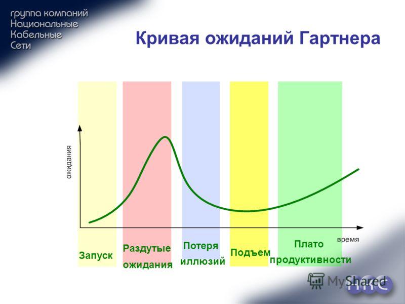 Запуск Раздутые ожидания Потеря иллюзий Подъем Плато продуктивности Кривая ожиданий Гартнера