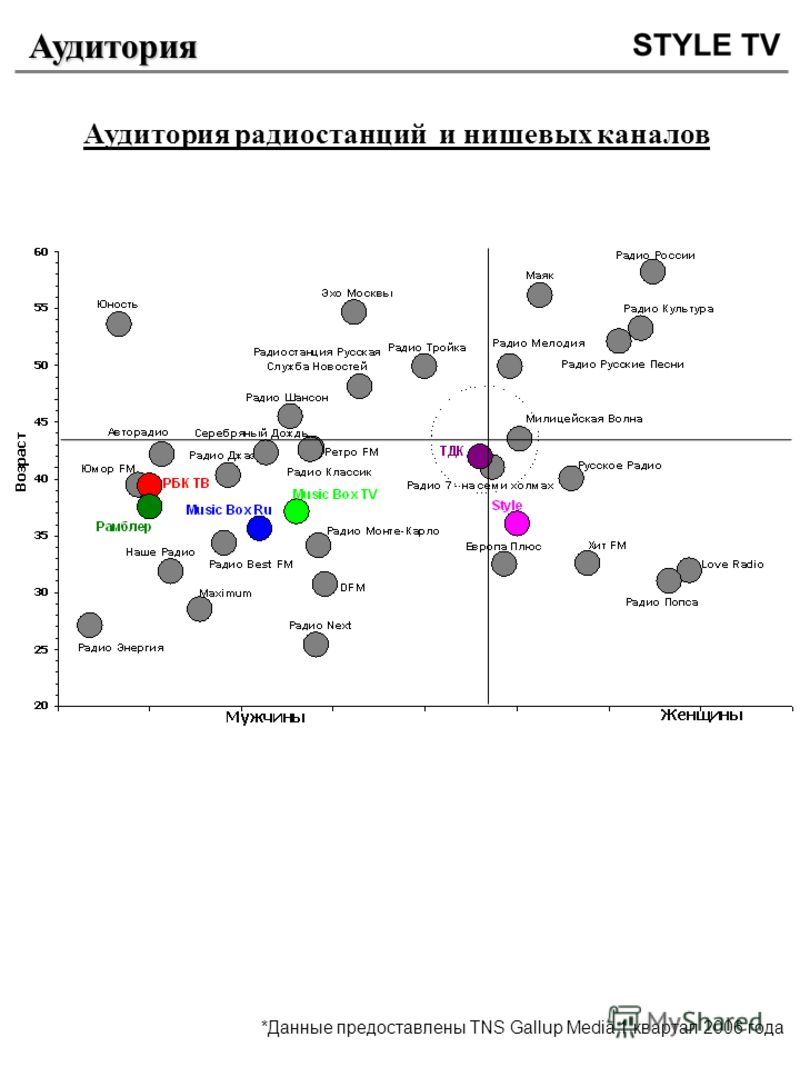 Аудитория Аудитория радиостанций и нишевых каналов *Данные предоставлены TNS Gallup Media 1 квартал 2006 года