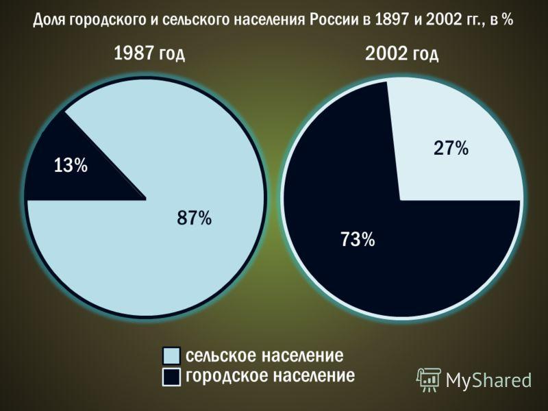 сельское население городское население Доля городского и сельского населения России в 1897 и 2002 гг., в % 1987 год 2002 год 13% 73% 87% 27%