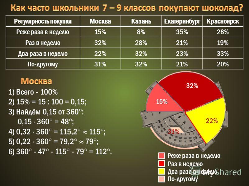 Регулярность покупкиМоскваКазаньЕкатеринбургКрасноярск Реже раза в неделю15%8%35%28% Раз в неделю32%28%21%19% Два раза в неделю22%32%23%33% По-другому31%32%21%20% 1) Всего - 100% 2) 15% = 15 : 100 = 0,15; 3) Найдём 0,15 от 360 : 0,15 360 = 48 ; 4) 0,
