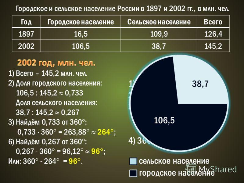 Городское и сельское население России в 1897 и 2002 гг., в млн. чел. ГодГородское населениеСельское населениеВсего 189716,5109,9126,4 2002106,538,7145,2 1) Всего – 145,2 млн. чел. 2) Доля городского населения: 106,5 : 145,2 0,733 Доля сельского насел